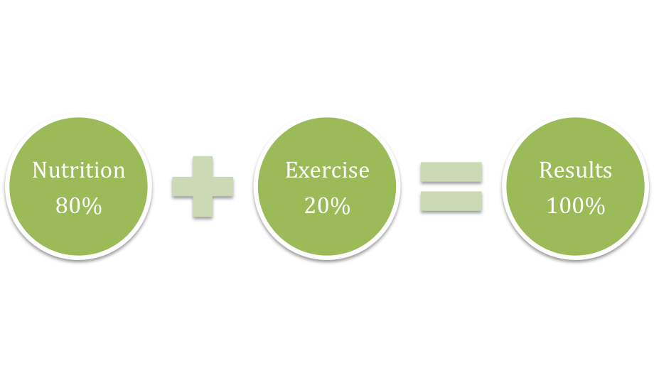 nutrition exercise