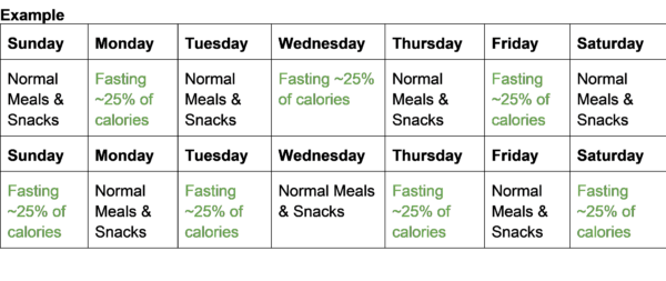 Intermittent Fasting D...
