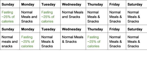 Intermittent Fasting Diet: The Basics - Anderson's Nutrition